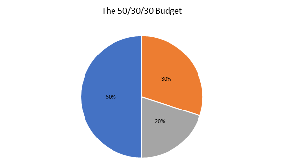 The 50/30/20/Budget